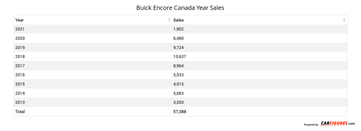 Buick Encore Year Sales Table