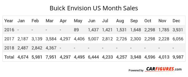 Buick Envision Month Sales Table