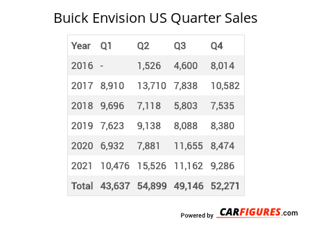Buick Envision Quarter Sales Table
