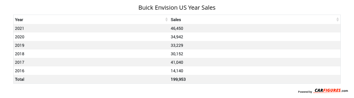 Buick Envision Year Sales Table