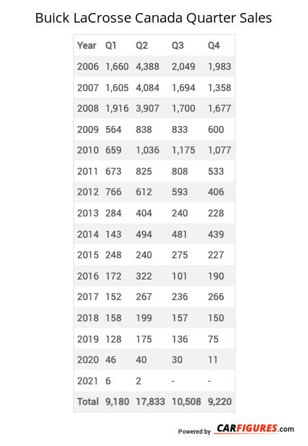 Buick LaCrosse Quarter Sales Table