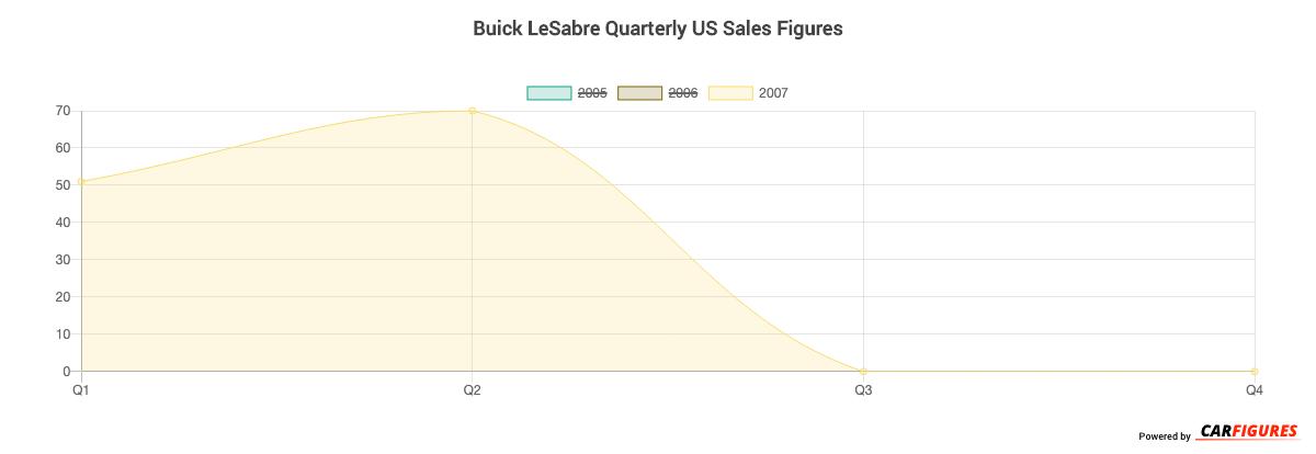 Buick LeSabre Quarter Sales Graph