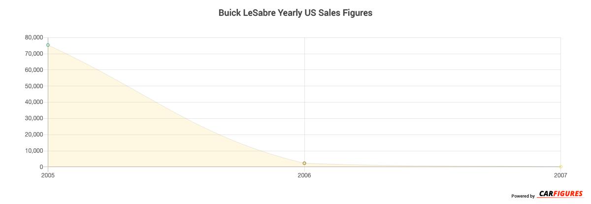 Buick LeSabre Year Sales Graph