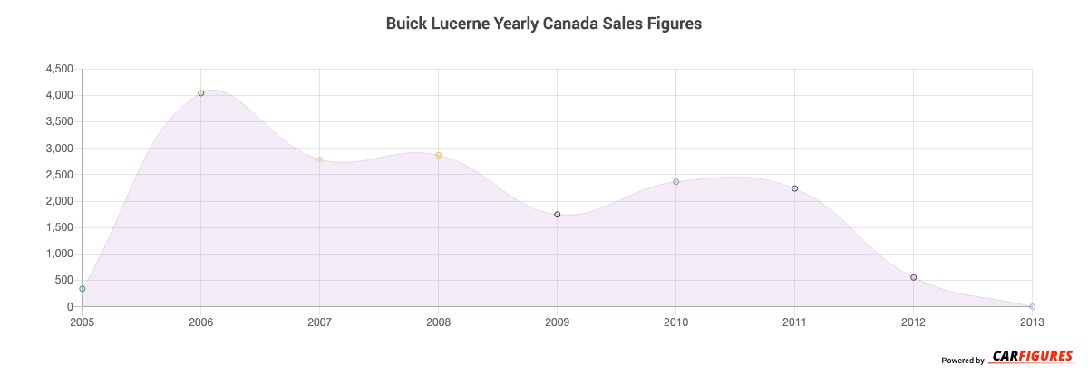 Buick Lucerne Year Sales Graph