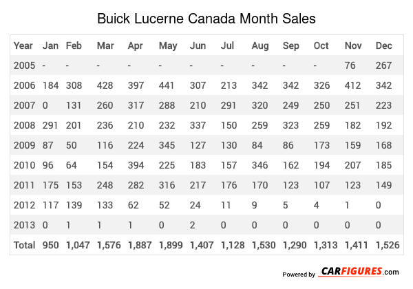 Buick Lucerne Month Sales Table