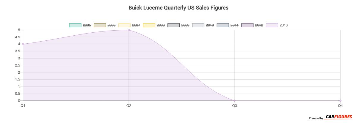 Buick Lucerne Quarter Sales Graph
