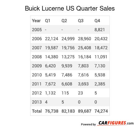 Buick Lucerne Quarter Sales Table