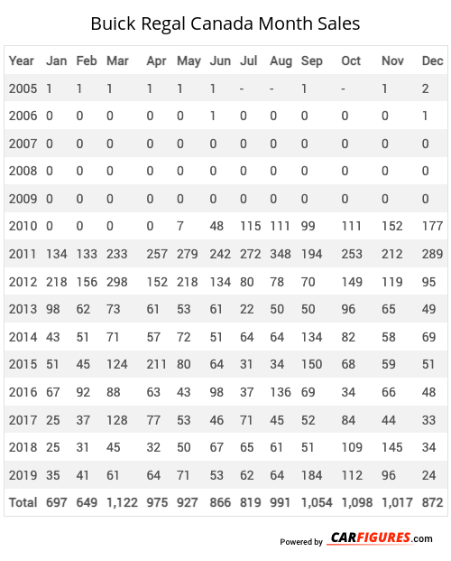 Buick Regal Month Sales Table