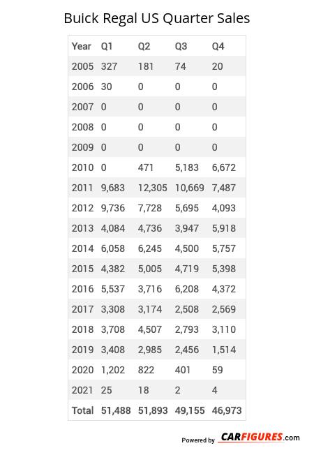 Buick Regal Quarter Sales Table