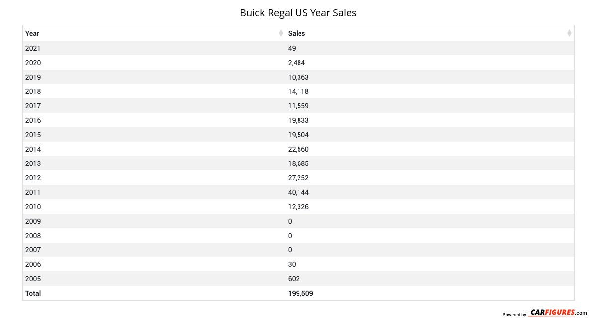 Buick Regal Year Sales Table