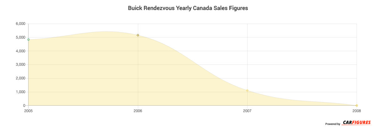 Buick Rendezvous Year Sales Graph
