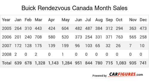 Buick Rendezvous Month Sales Table