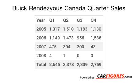 Buick Rendezvous Quarter Sales Table
