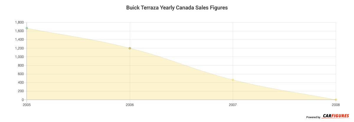 Buick Terraza Year Sales Graph