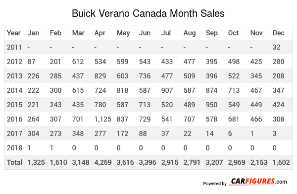 Buick Verano Month Sales Table