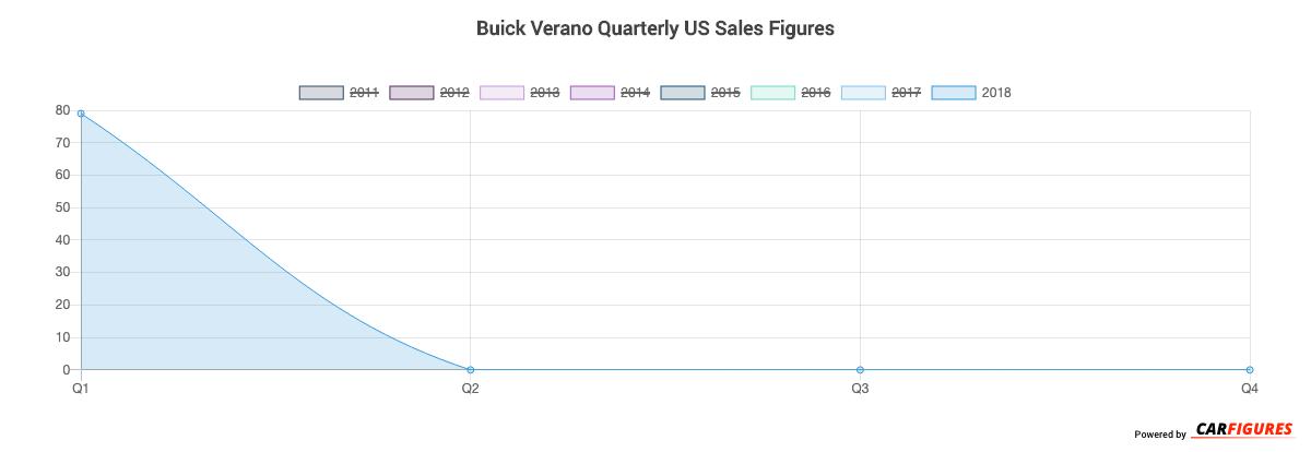 Buick Verano Quarter Sales Graph
