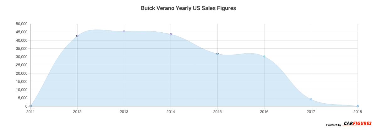 Buick Verano Year Sales Graph
