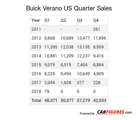 Buick Verano Quarter Sales Table
