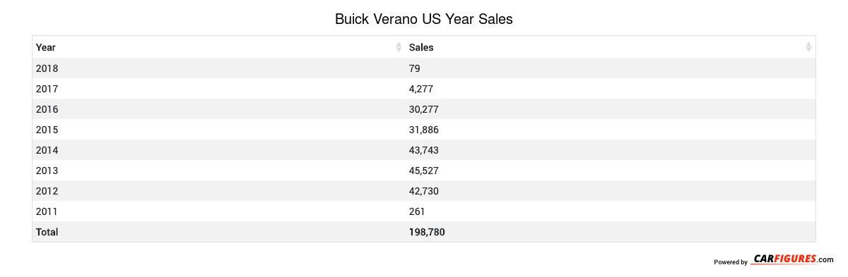 Buick Verano Year Sales Table