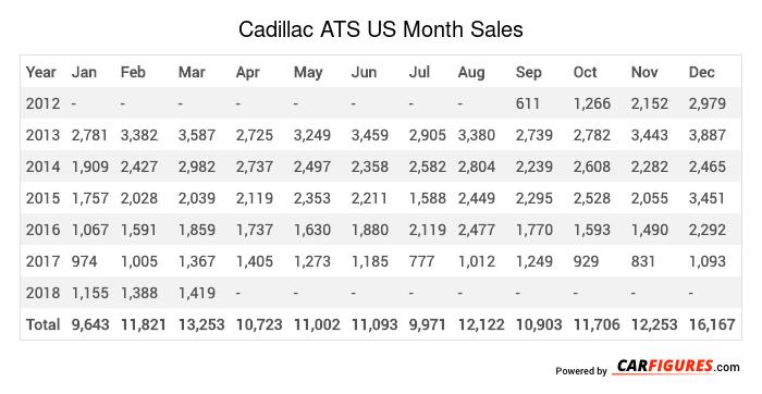 Cadillac ATS Month Sales Table