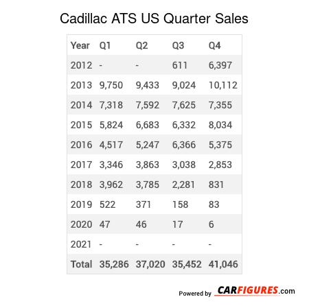 Cadillac ATS Quarter Sales Table