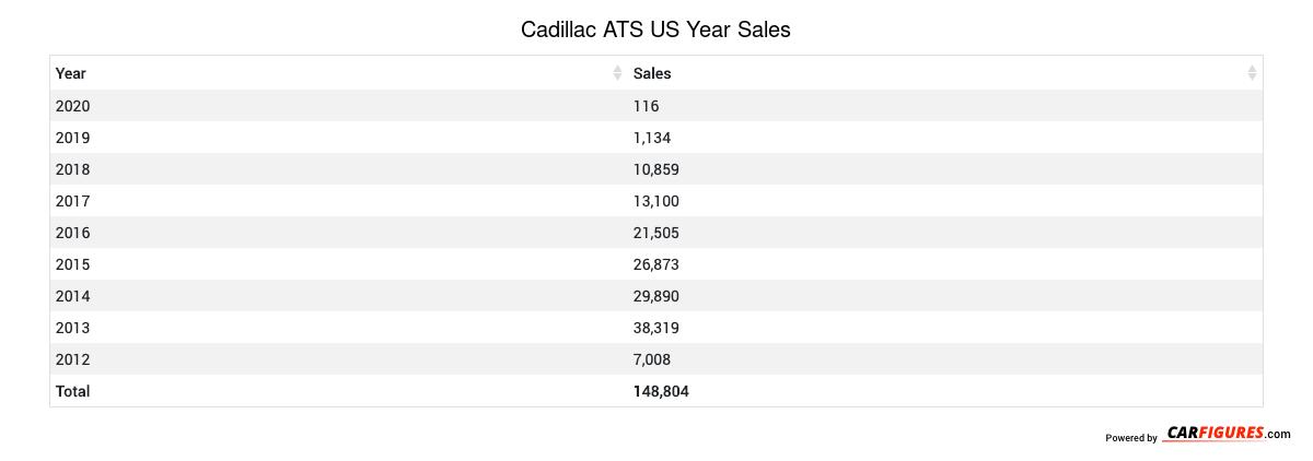 Cadillac ATS Year Sales Table