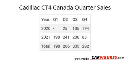 Cadillac CT4 Quarter Sales Table