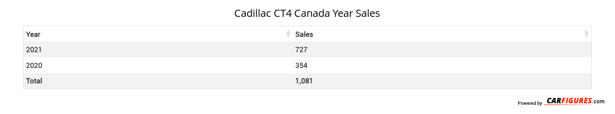 Cadillac CT4 Year Sales Table