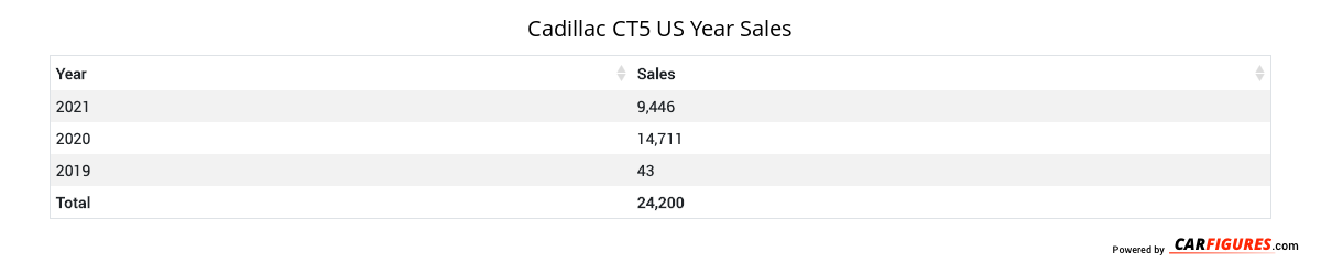 Cadillac CT5 Year Sales Table