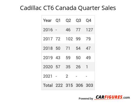 Cadillac CT6 Quarter Sales Table
