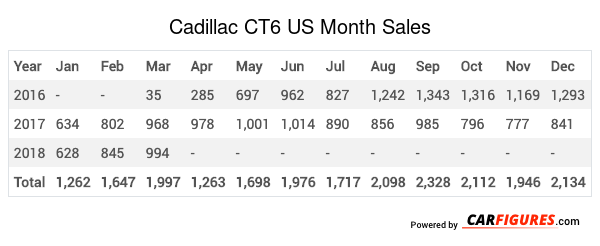 Cadillac CT6 Month Sales Table