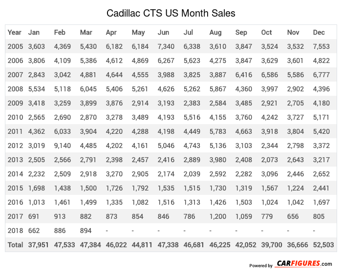 Cadillac CTS Month Sales Table
