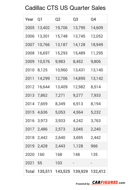 Cadillac CTS Quarter Sales Table