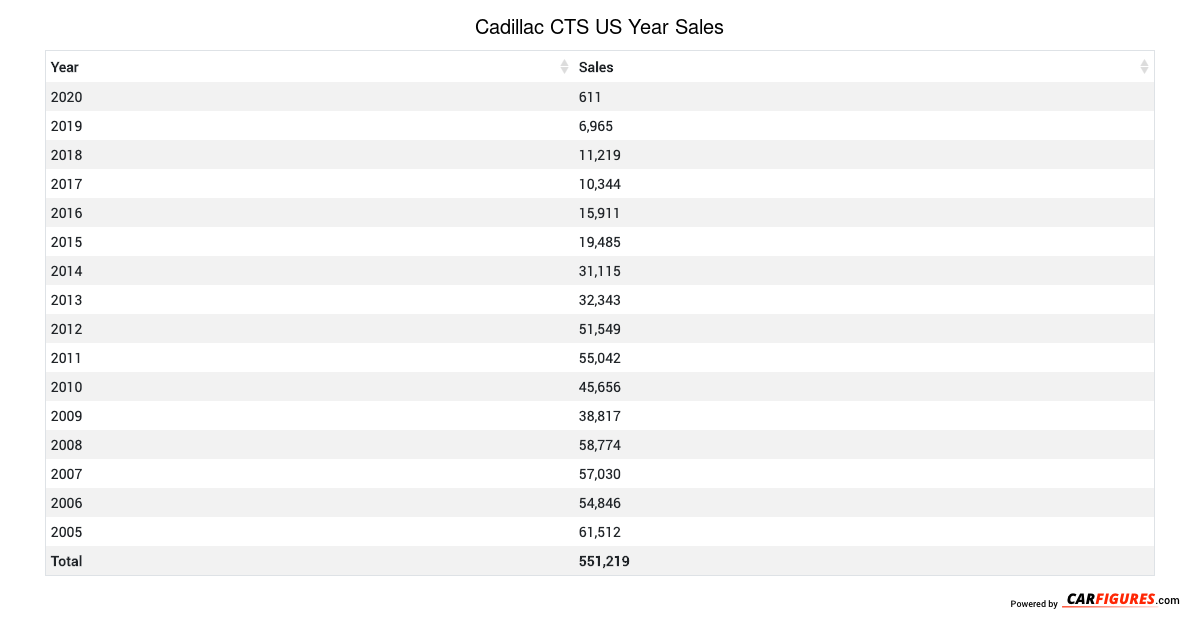 Cadillac CTS Year Sales Table