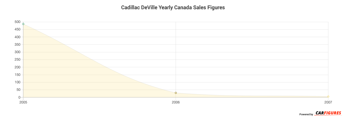 Cadillac DeVille Year Sales Graph