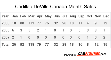 Cadillac DeVille Month Sales Table