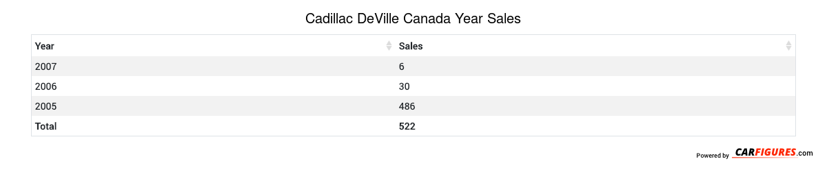 Cadillac DeVille Year Sales Table