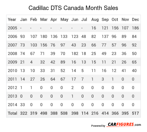Cadillac DTS Month Sales Table