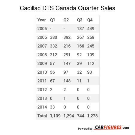 Cadillac DTS Quarter Sales Table