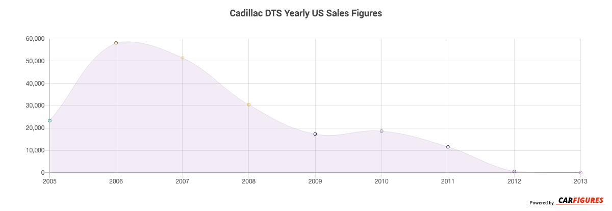 Cadillac DTS Year Sales Graph