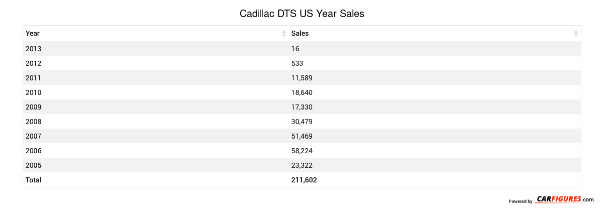 Cadillac DTS Year Sales Table