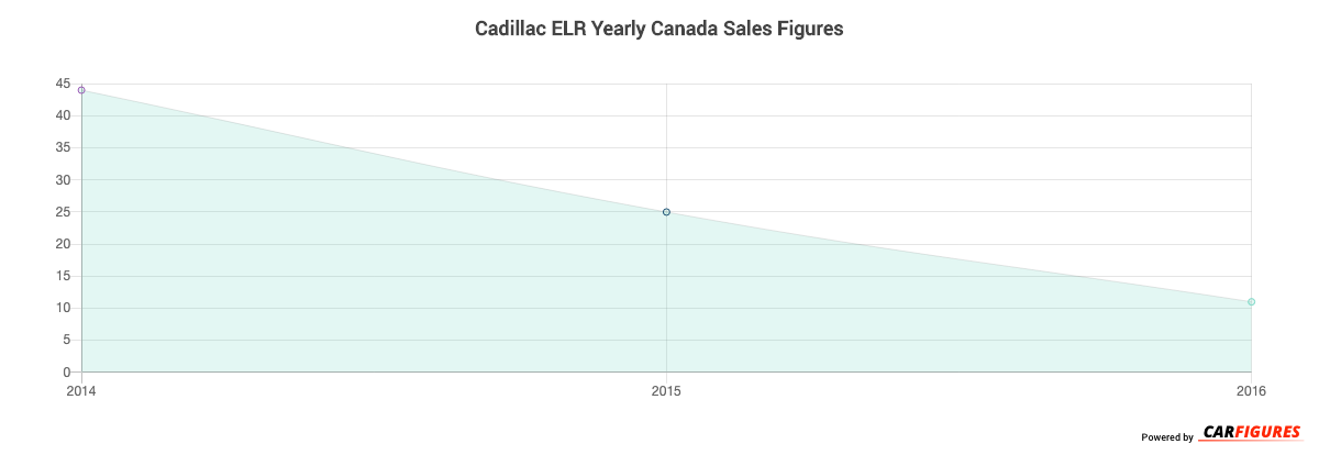 Cadillac ELR Year Sales Graph
