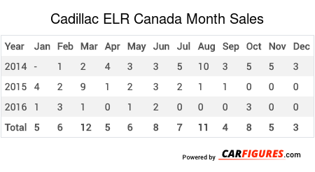 Cadillac ELR Month Sales Table
