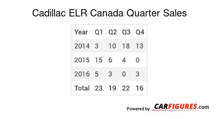 Cadillac ELR Quarter Sales Table