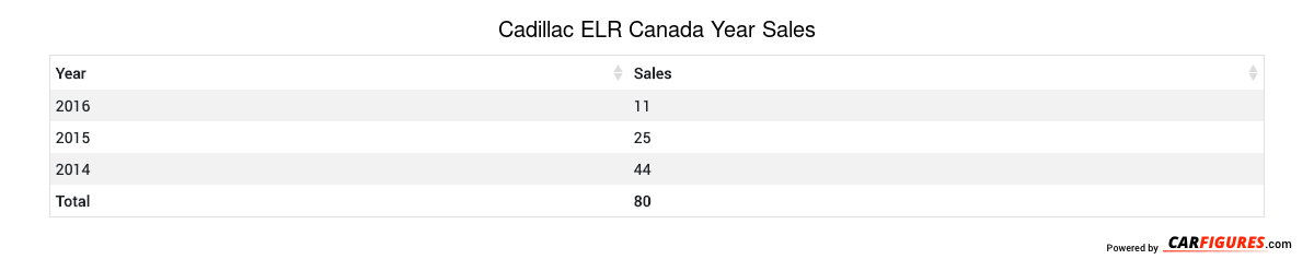 Cadillac ELR Year Sales Table