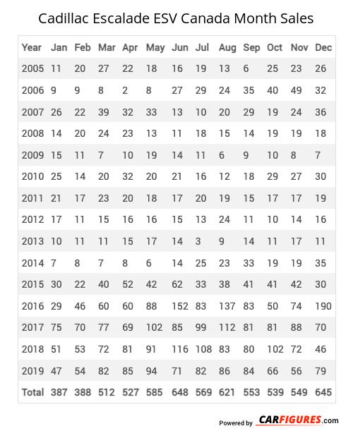 Cadillac Escalade ESV Month Sales Table