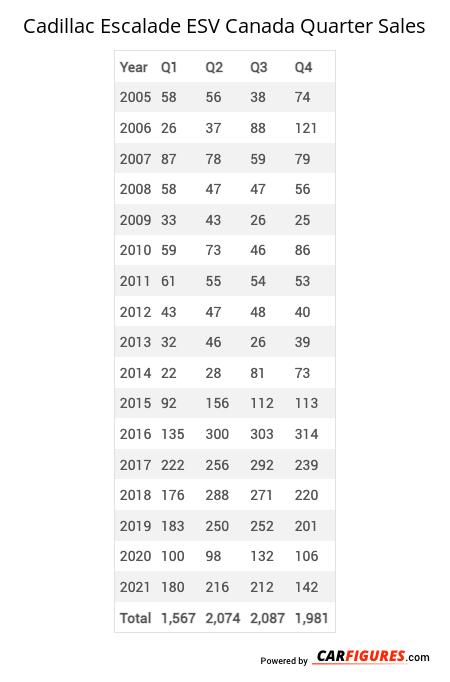 Cadillac Escalade ESV Quarter Sales Table