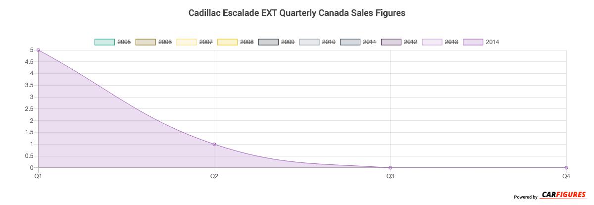 Cadillac Escalade EXT Quarter Sales Graph