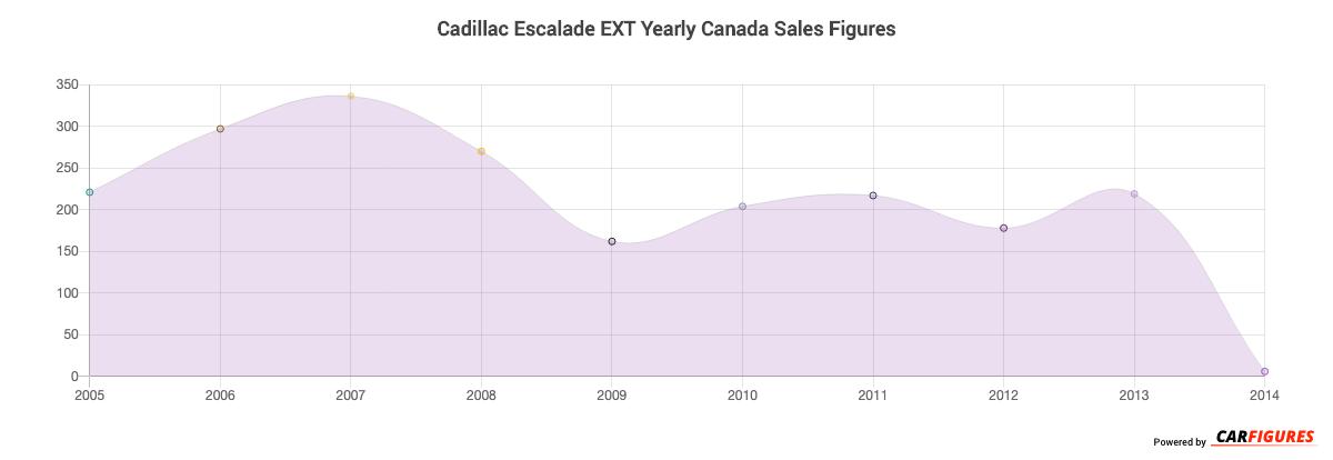 Cadillac Escalade EXT Year Sales Graph
