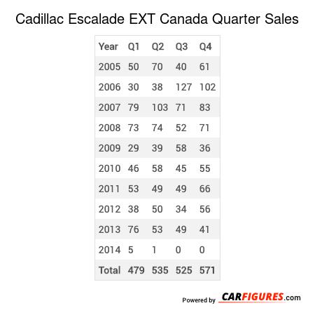 Cadillac Escalade EXT Quarter Sales Table